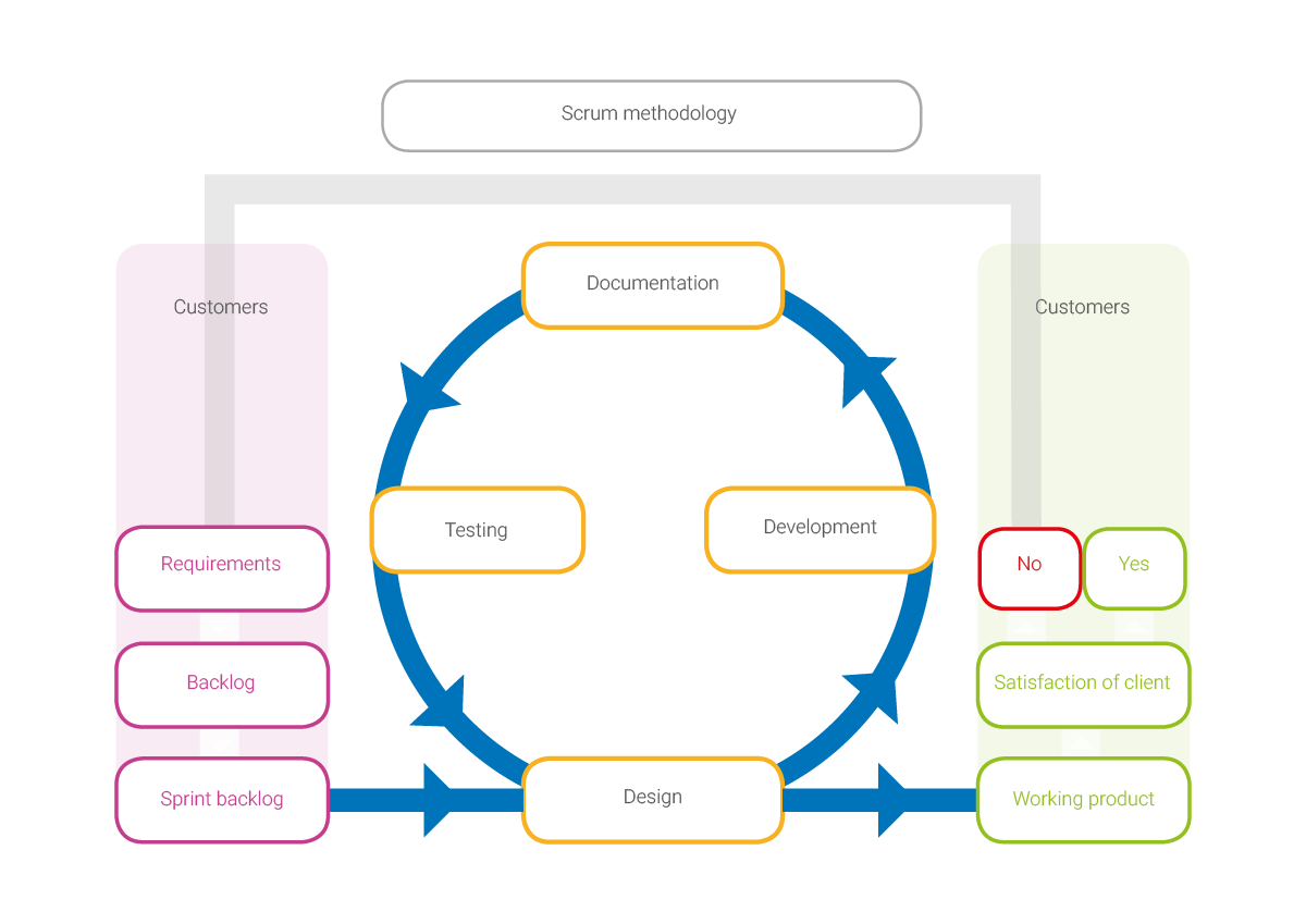 An image of the Scrum Methodology